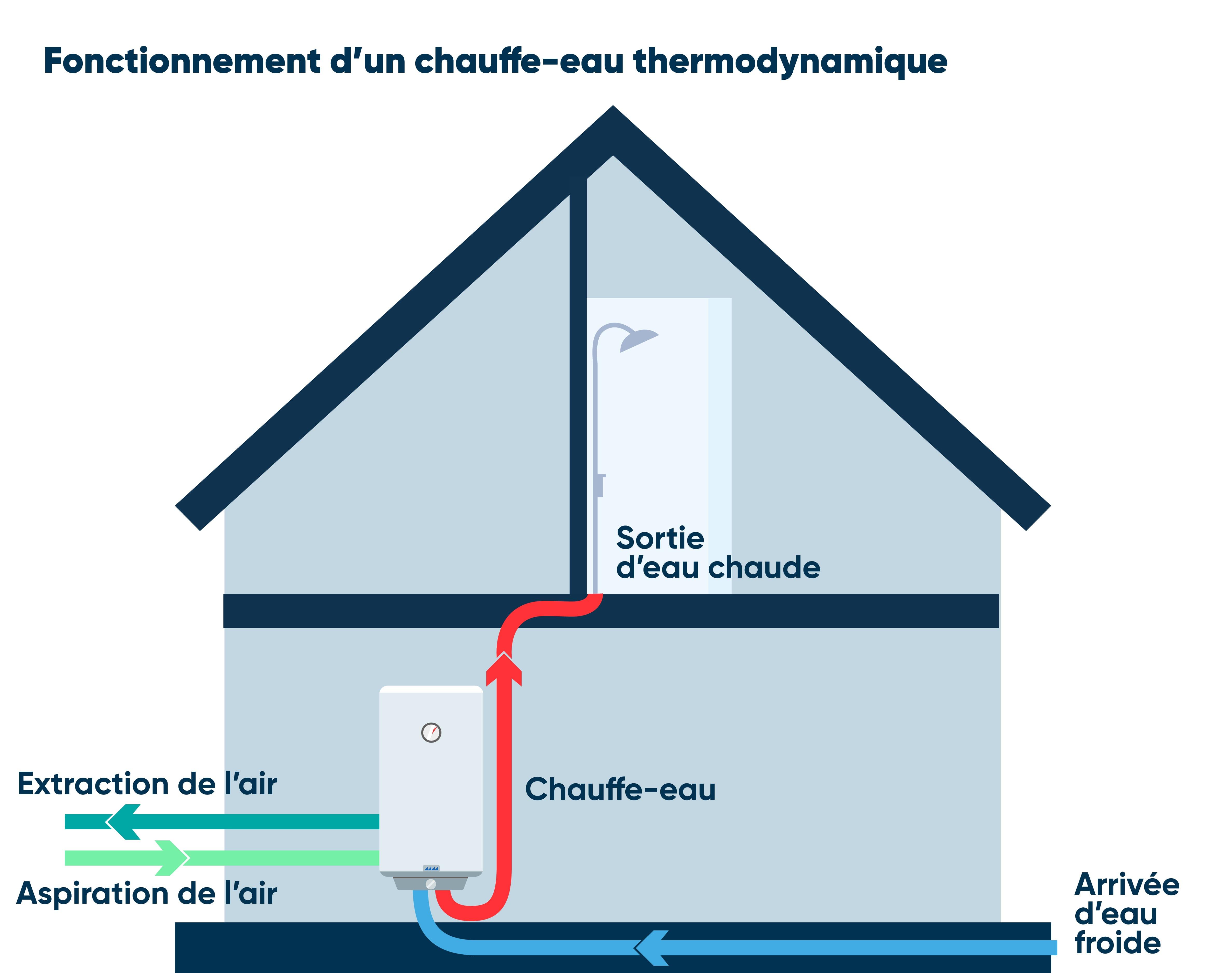 Fonctionnement chauffe-eau thermodynamique