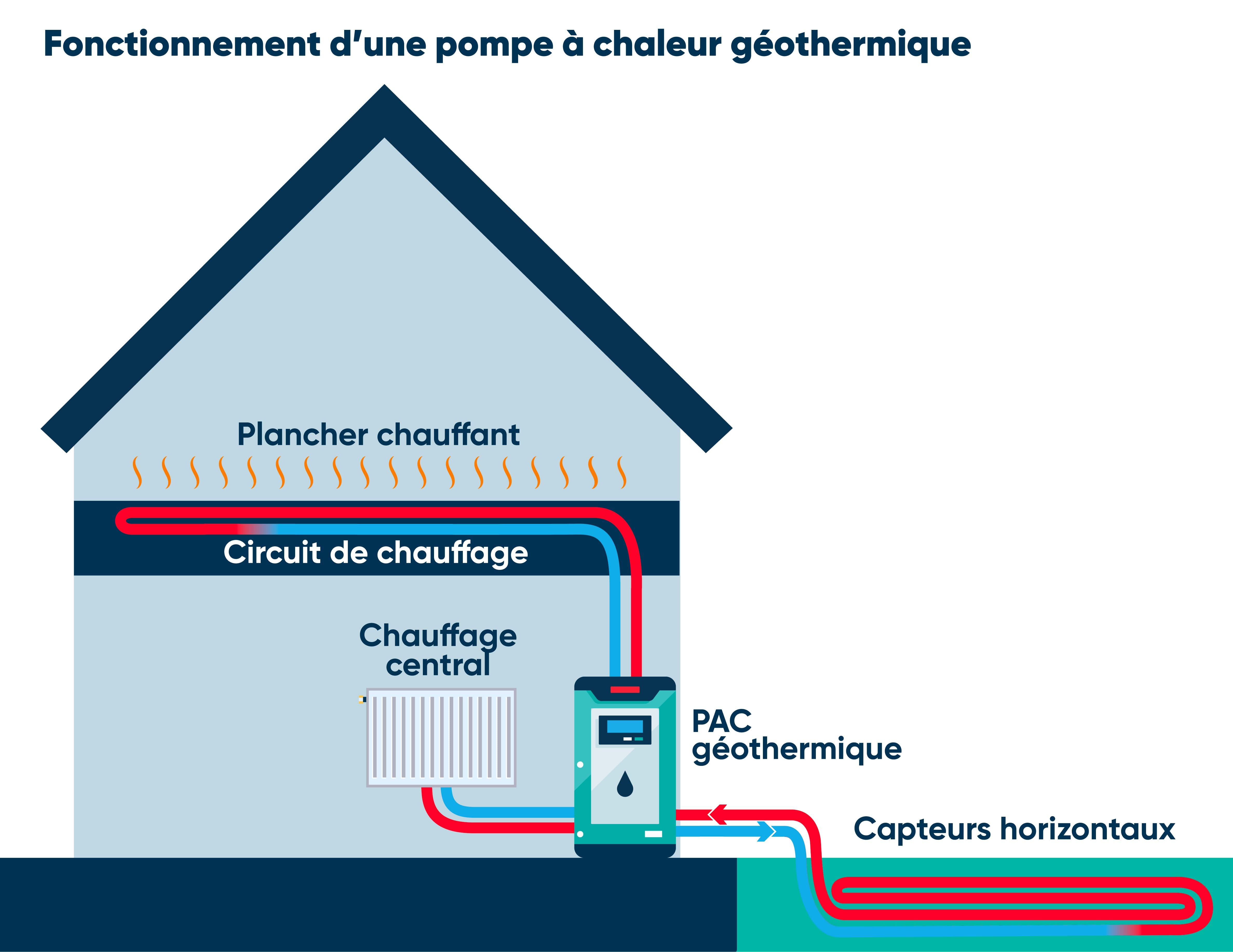 fonctionnement-pompe-a-chaleur-geothermique